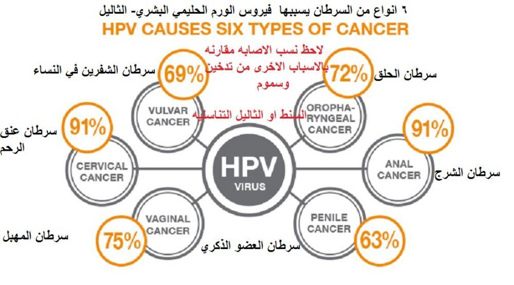 التلميذ واع متحفظ كيفية القضاء على فيروس Hpv للرجال Dsvdedommel Com